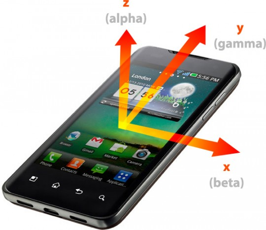 Repère tridimensionnel du téléphone