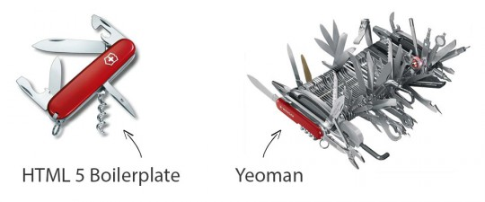 H5BP versus Yeoman