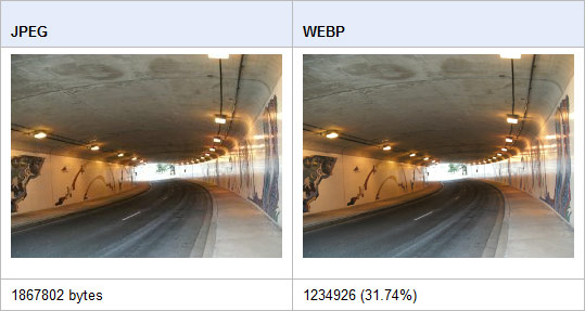 WebP compression comparaison