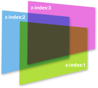 Propriete z index css