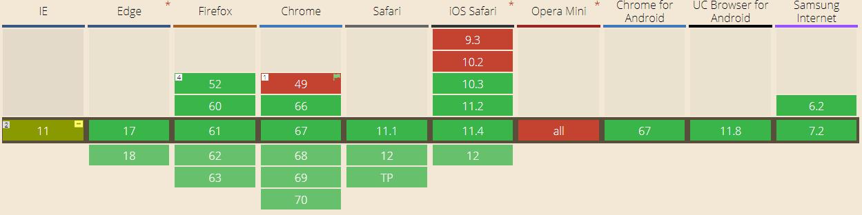 CSS Grid Layout en production ? - Alsacreations [fr] @alsacreations