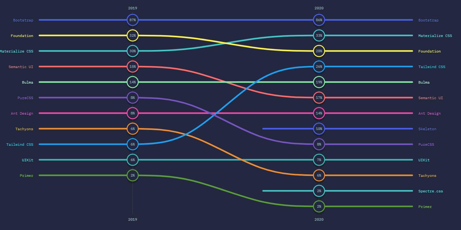 L'évolution des frameworks CSS entre 2019 et 2020