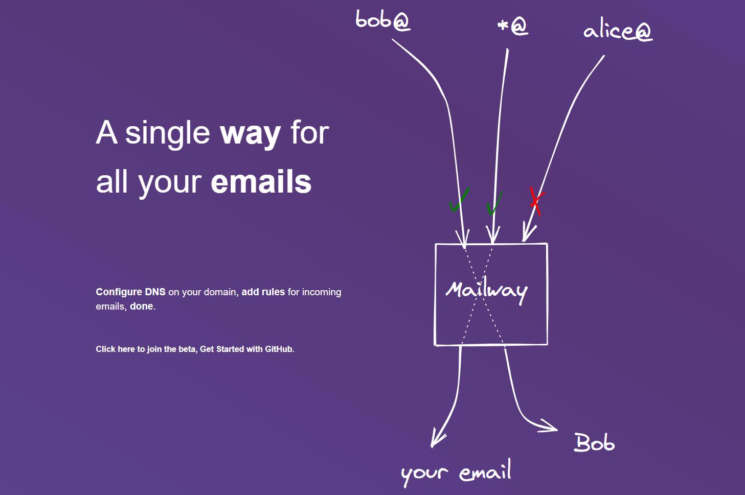 Mailway capture d'écran
