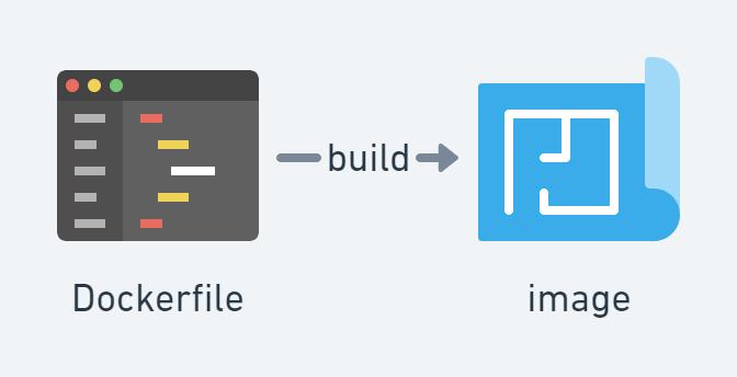 Schéma Docker : build