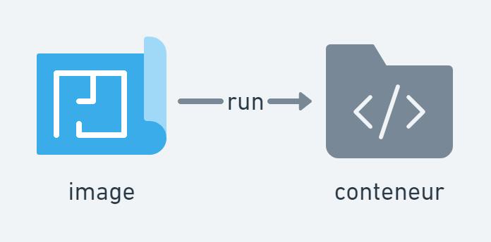 Schéma Docker : run