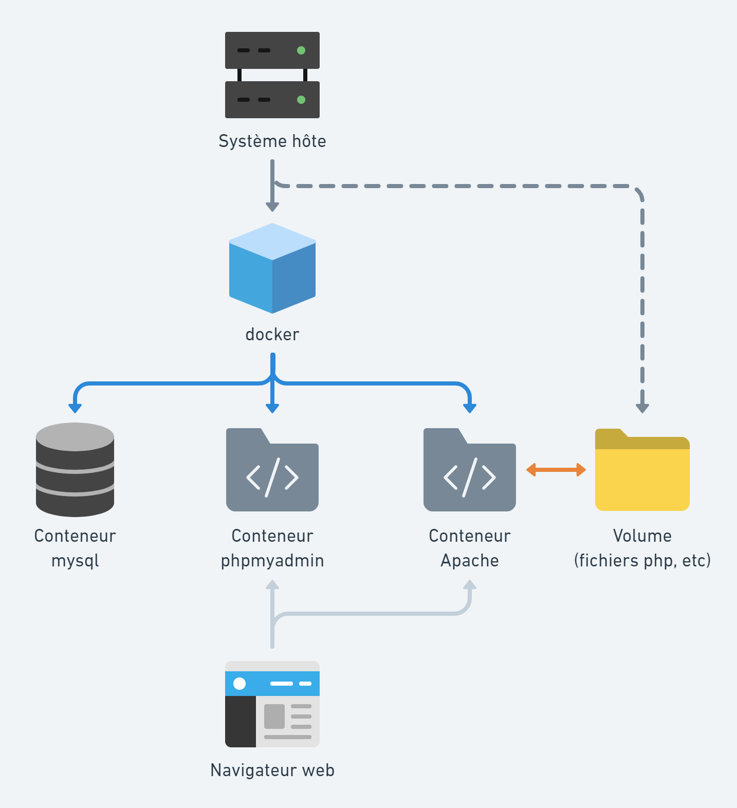 Schéma Docker architecture