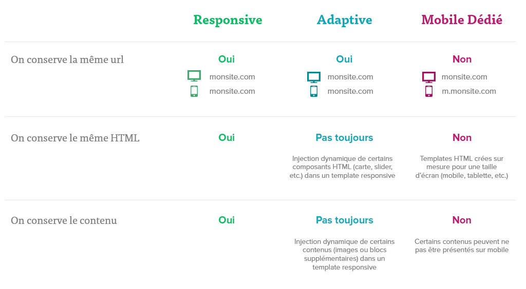 responsive/adaptive/mobile dédié pour quelle utilisation ?