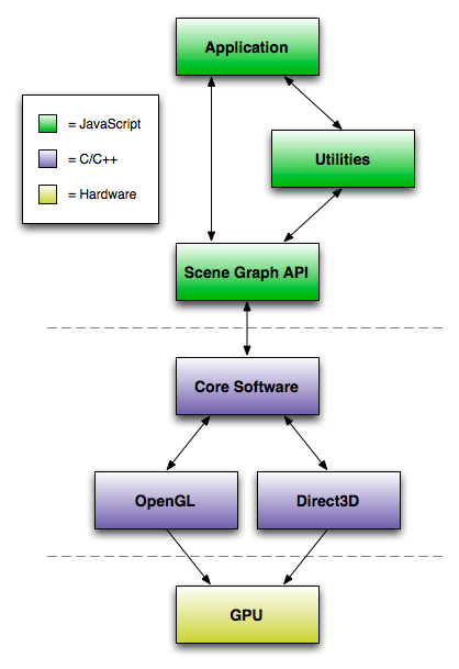 O3D Software Stack