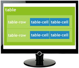 Structure html et rendu css des balises bloc et en ligne for Css inline table